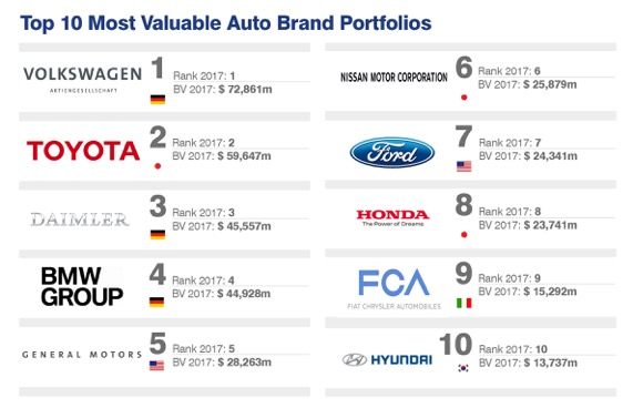 Top 10 Most Valuable Auto Portfolios.jpeg